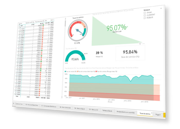 dashboard Power BI