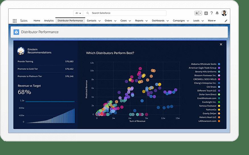Salesforce Analytique