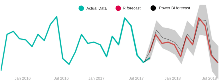 Power BI forecast