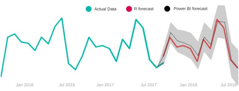 Power BI forecast