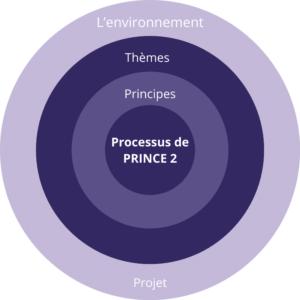 processus PRINCE2